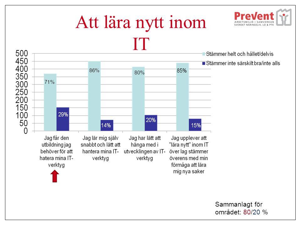 Att lära nytt inom IT 86% 80% 71% Sammanlagt för området: 80/20 %