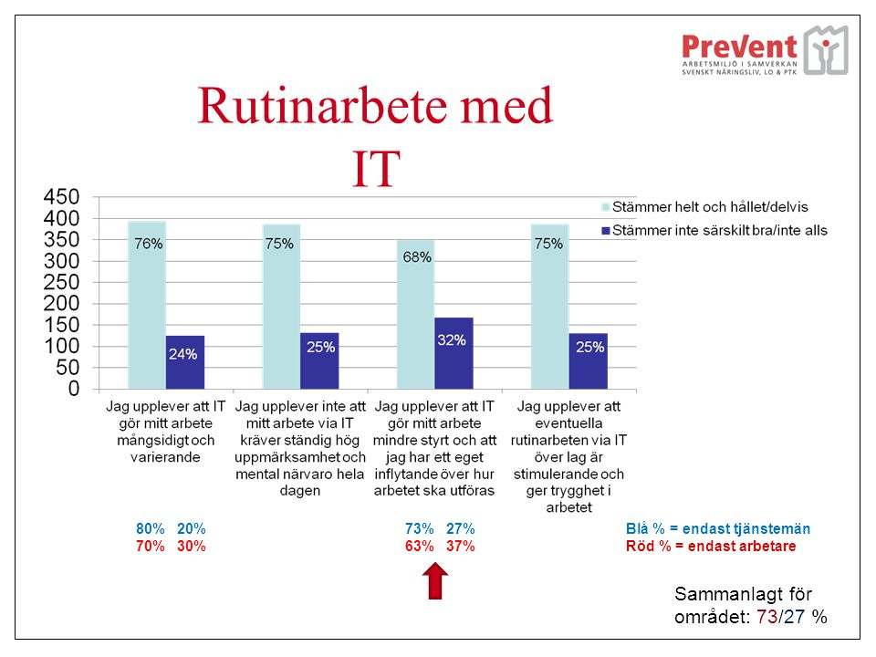 Rutinarbete med IT Sammanlagt för området: 73/27 % 80% 20% 70% 30%