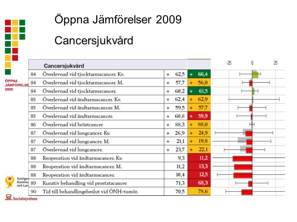 Öppna Jämförelser 2009 Cancersjukvård