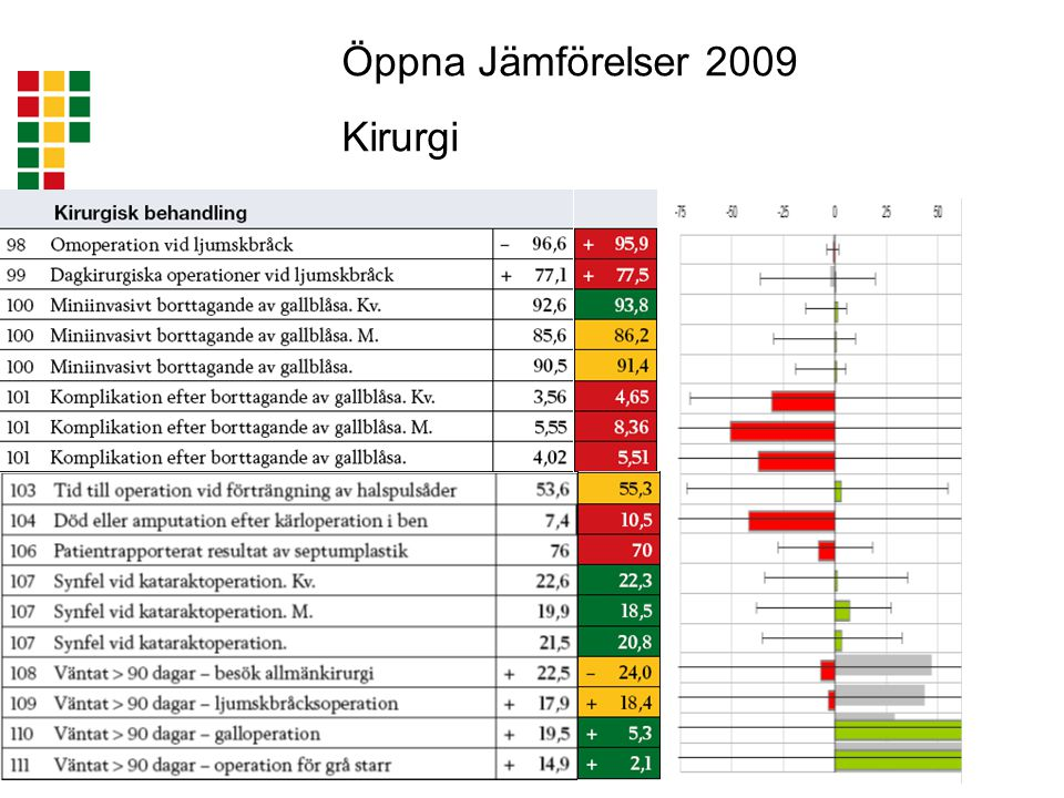 Öppna Jämförelser 2009 Kirurgi