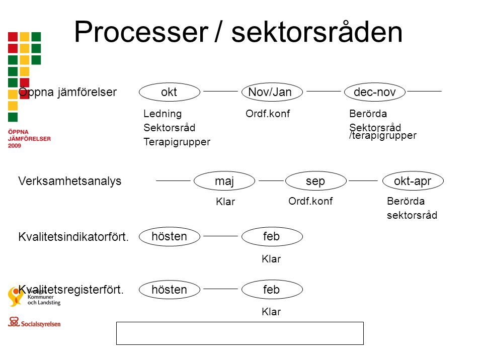 Processer / sektorsråden