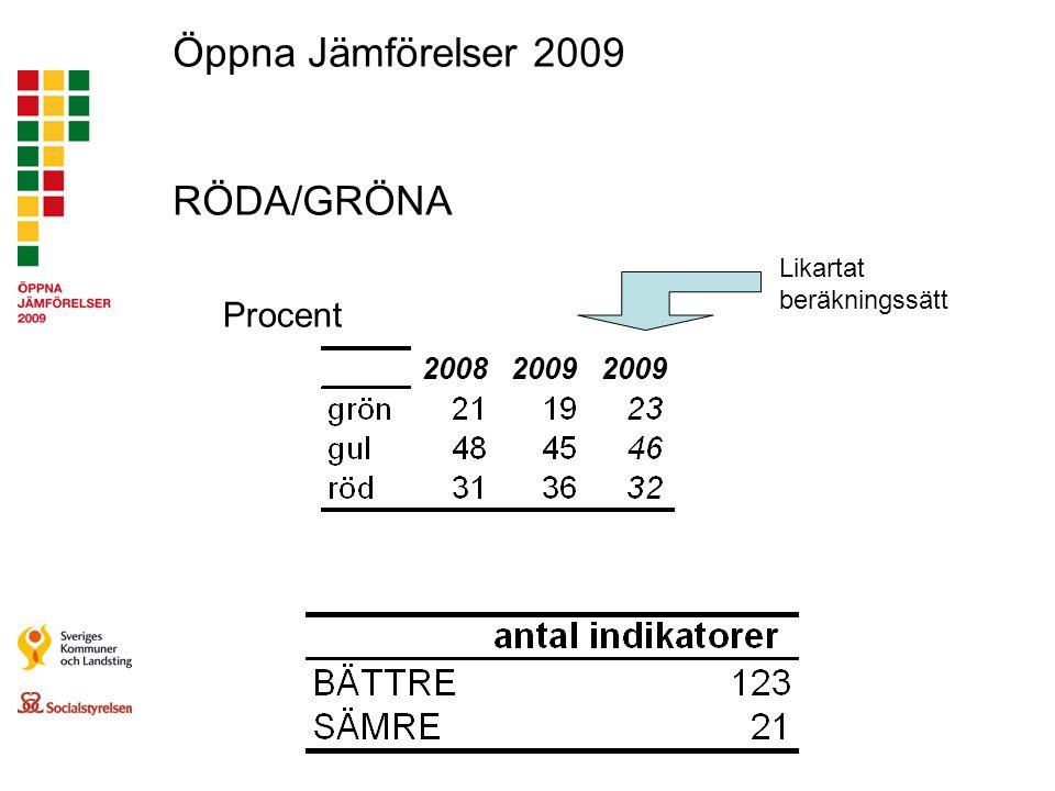 Öppna Jämförelser 2009 RÖDA/GRÖNA Procent 2009 2008 2009 2009