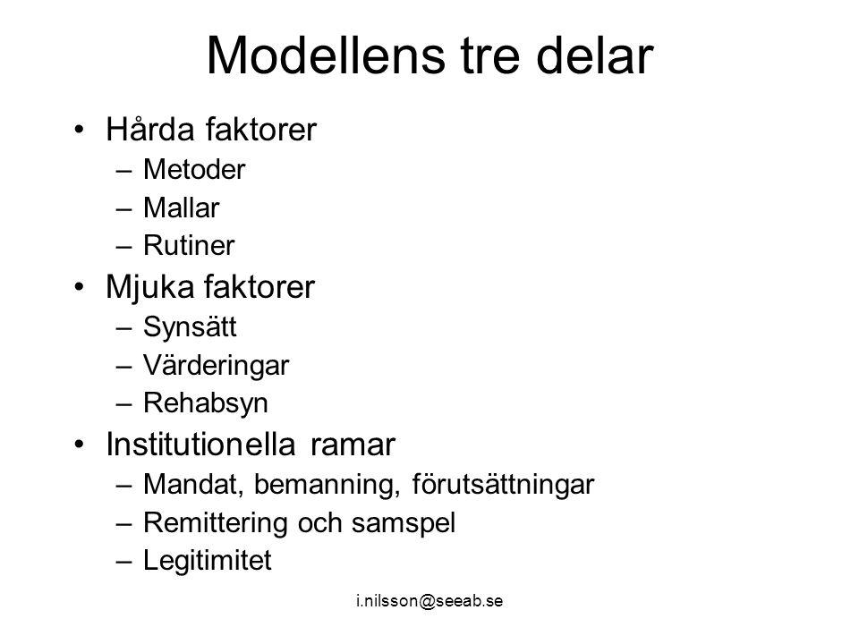 Modellens tre delar Hårda faktorer Mjuka faktorer