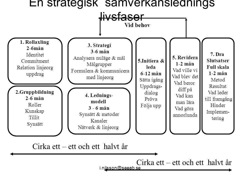 En strategisk samverkanslednings livsfaser