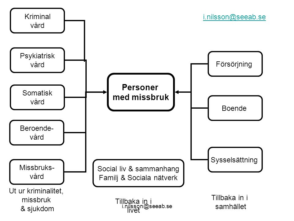 Personer med missbruk Kriminal i.nilsson@seeab.se vård Psykiatrisk