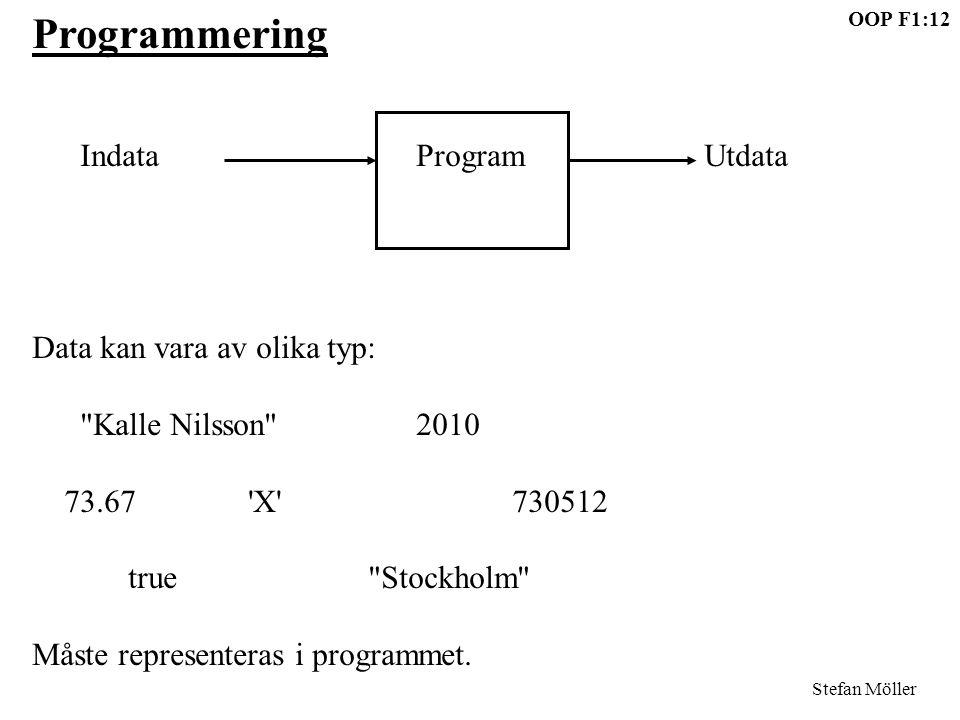 Programmering Indata Program Utdata Data kan vara av olika typ: