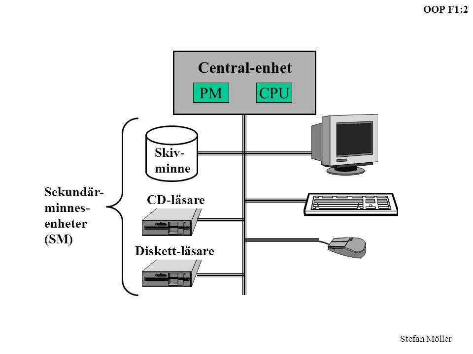 Central-enhet PM CPU Skiv- minne Sekundär- minnes- enheter (SM)