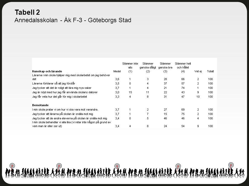 Tabell 2 Annedalsskolan - Åk F-3 - Göteborgs Stad