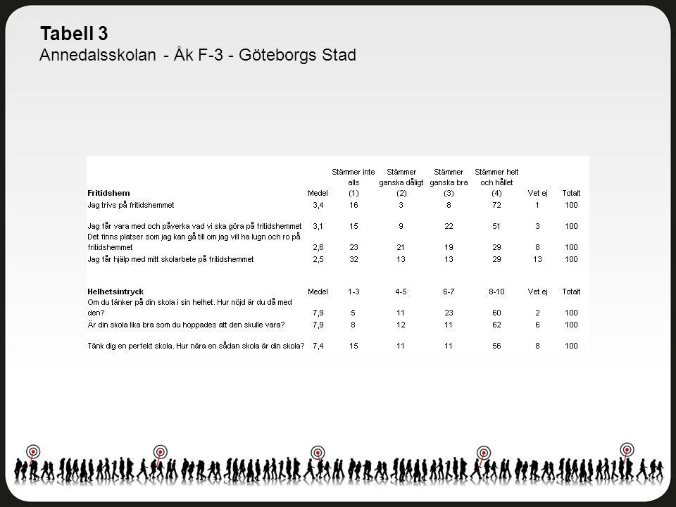 Tabell 3 Annedalsskolan - Åk F-3 - Göteborgs Stad