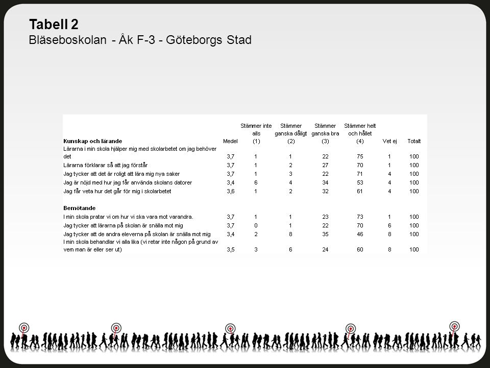 Tabell 2 Bläseboskolan - Åk F-3 - Göteborgs Stad