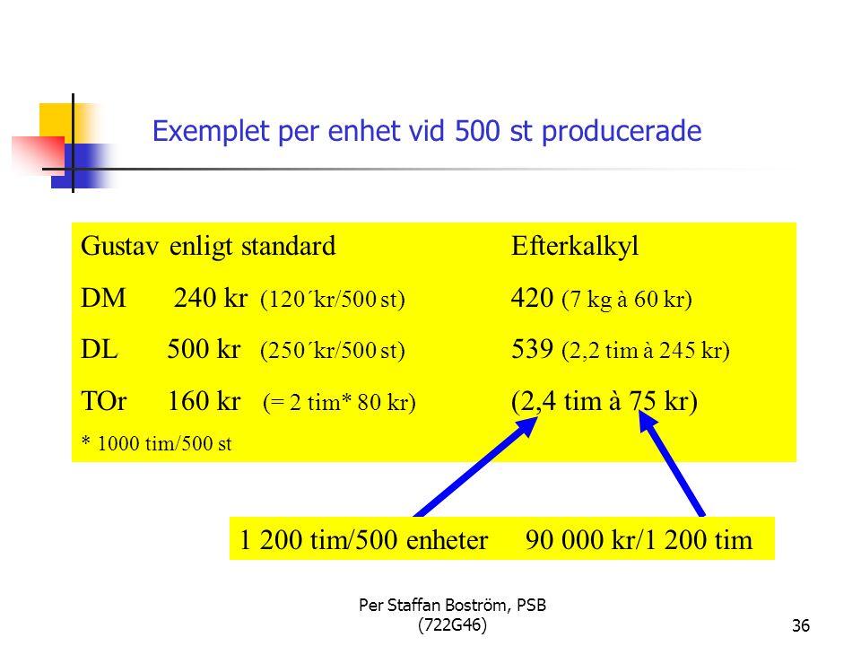 Exemplet per enhet vid 500 st producerade