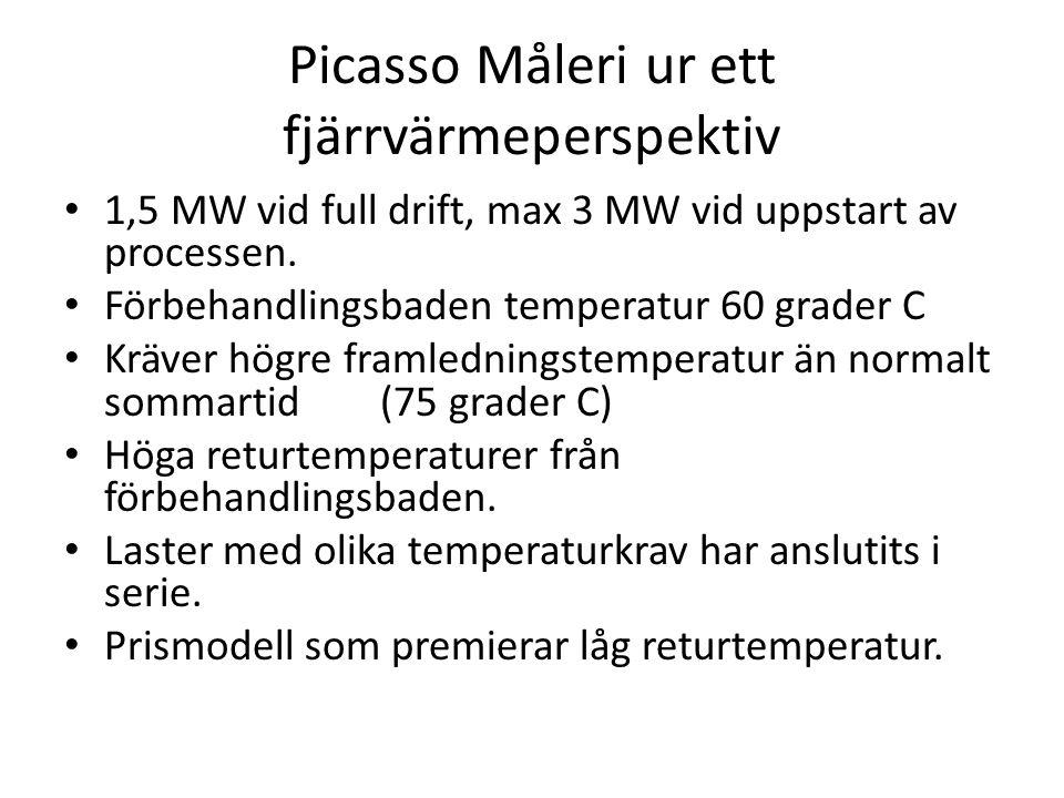 Picasso Måleri ur ett fjärrvärmeperspektiv