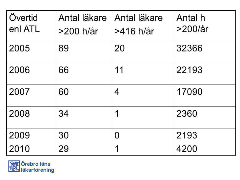 Övertid enl ATL Antal läkare. >200 h/år. >416 h/år. Antal h >200/år. 2005. 89. 20. 32366. 2006.