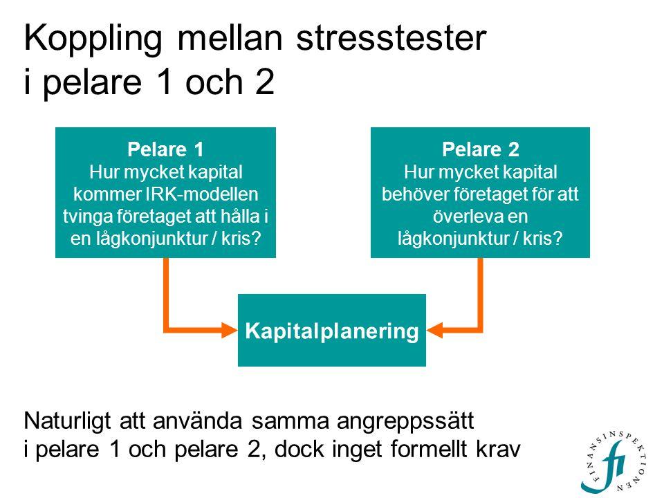 Koppling mellan stresstester i pelare 1 och 2