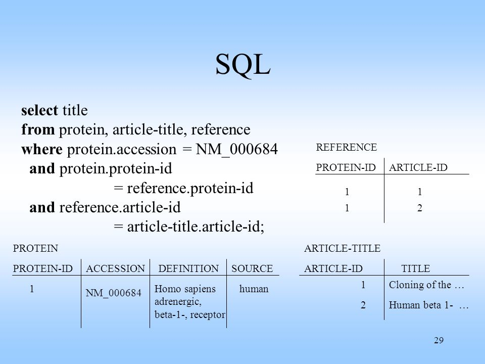 SQL select title from protein, article-title, reference