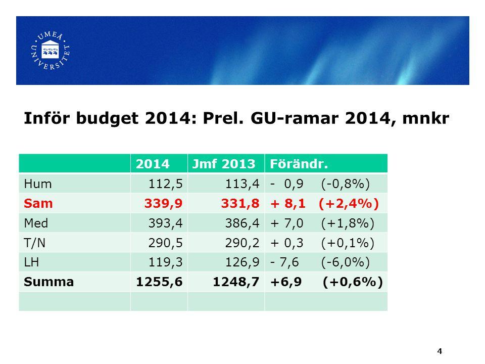 Inför budget 2014: Prel. GU-ramar 2014, mnkr