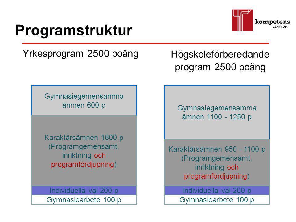 Programstruktur Högskoleförberedande program 2500 poäng