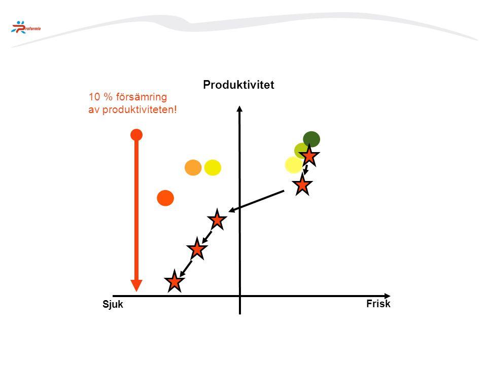 Produktivitet 10 % försämring av produktiviteten! Sjuk Frisk