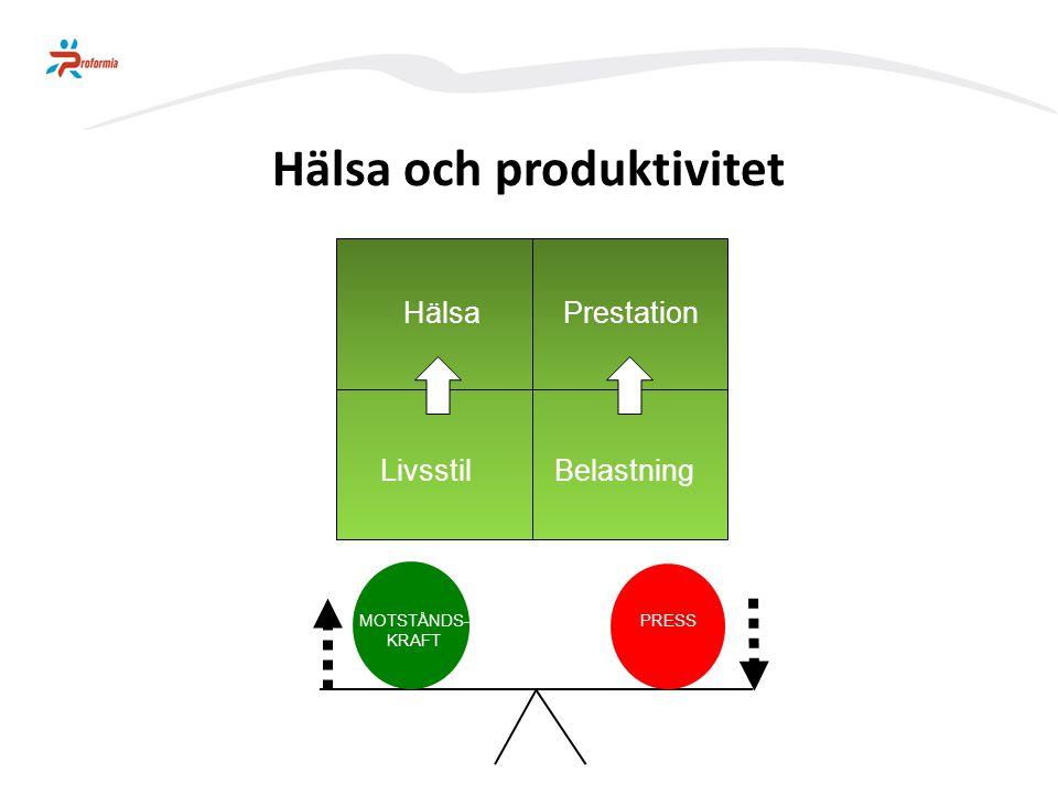 Hälsa och produktivitet