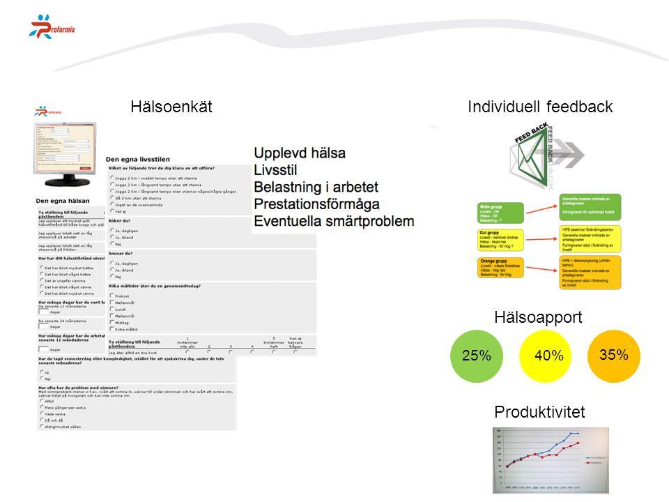 Prometern Hälsoenkät Individuell feedback Hälsoapport Produktivitet