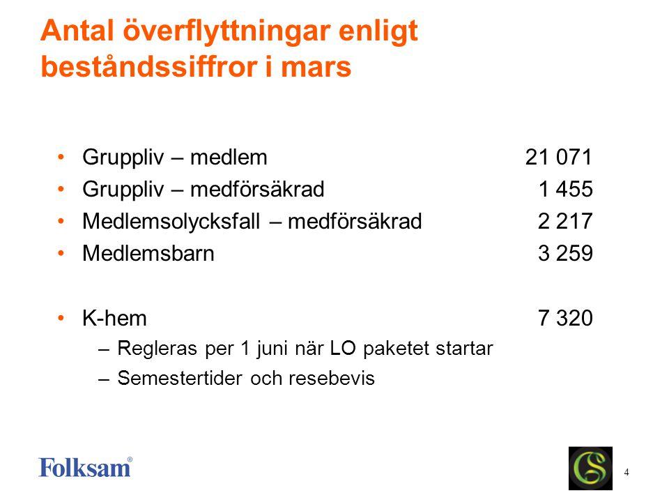 Antal överflyttningar enligt beståndssiffror i mars
