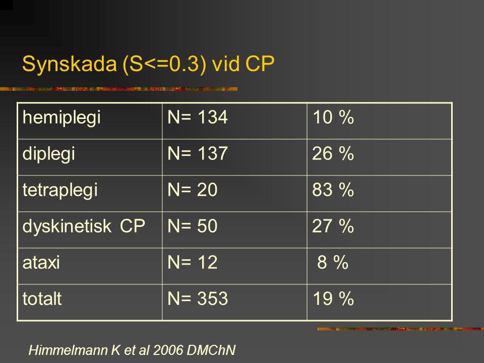 Synskada (S<=0.3) vid CP