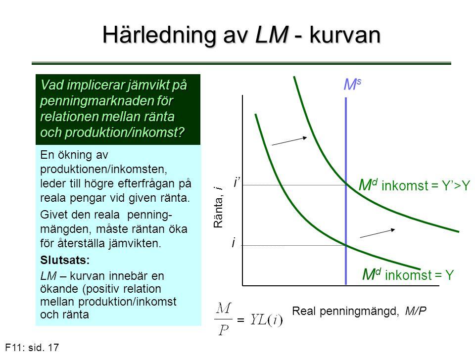 Härledning av LM - kurvan