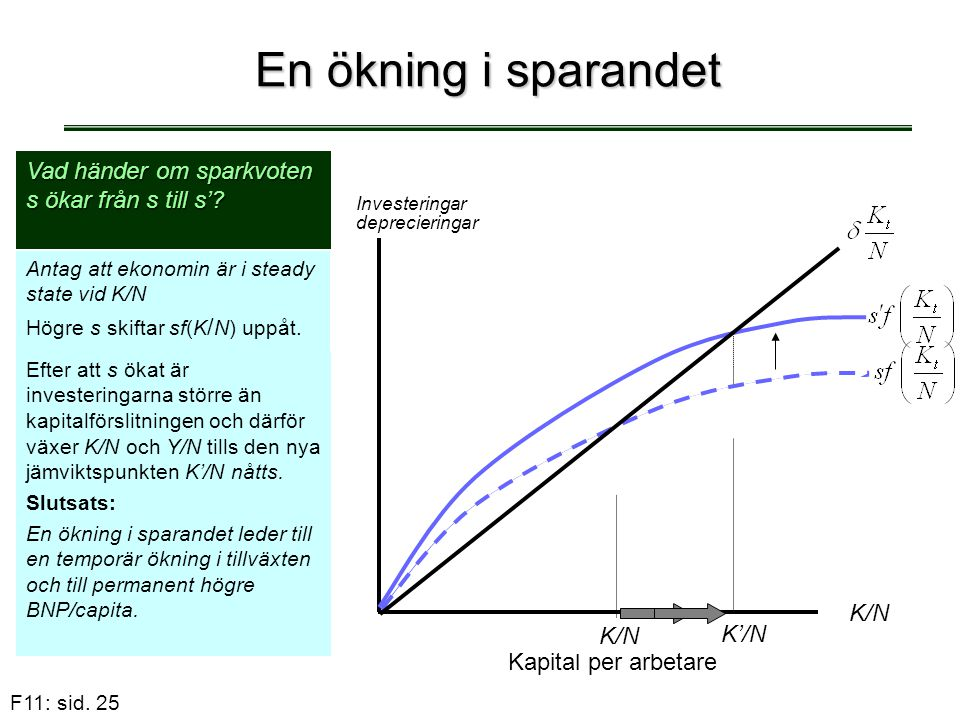 En ökning i sparandet Vad händer om sparkvoten s ökar från s till s'