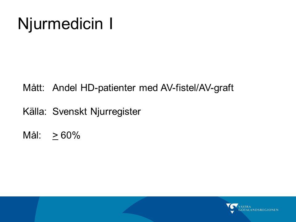 Njurmedicin I Mått: Andel HD-patienter med AV-fistel/AV-graft