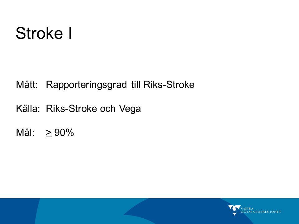 Stroke I Mått: Rapporteringsgrad till Riks-Stroke