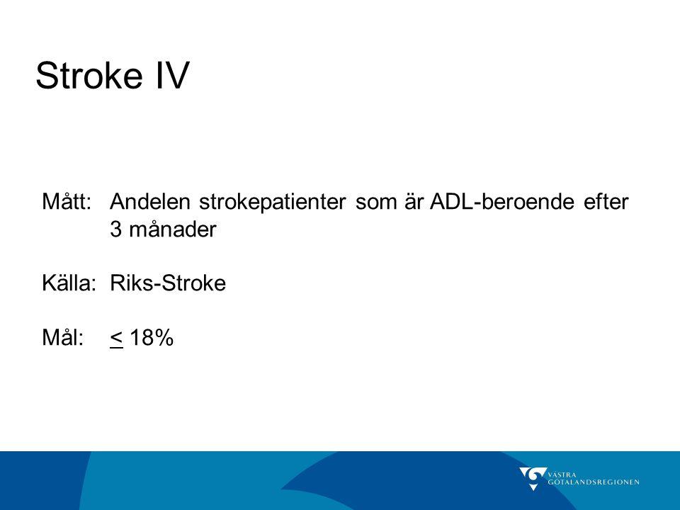 Stroke IV Mått: Andelen strokepatienter som är ADL-beroende efter 3 månader. Källa: Riks-Stroke.