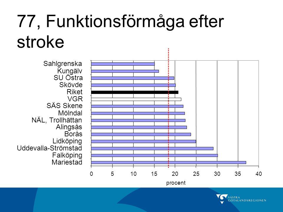 77, Funktionsförmåga efter stroke