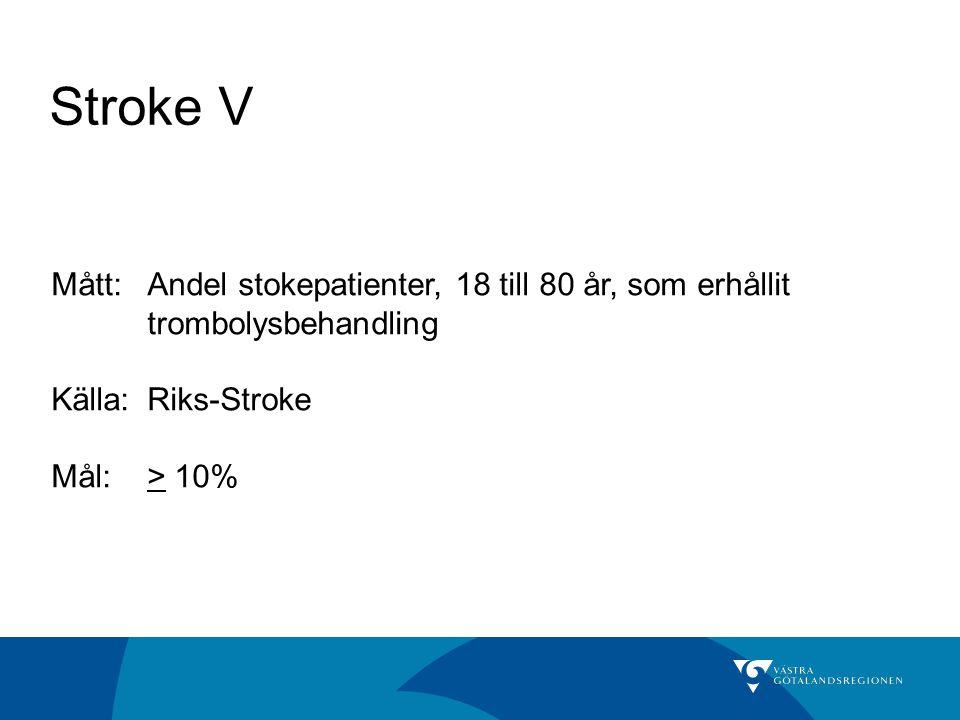 Stroke V Mått: Andel stokepatienter, 18 till 80 år, som erhållit trombolysbehandling. Källa: Riks-Stroke.