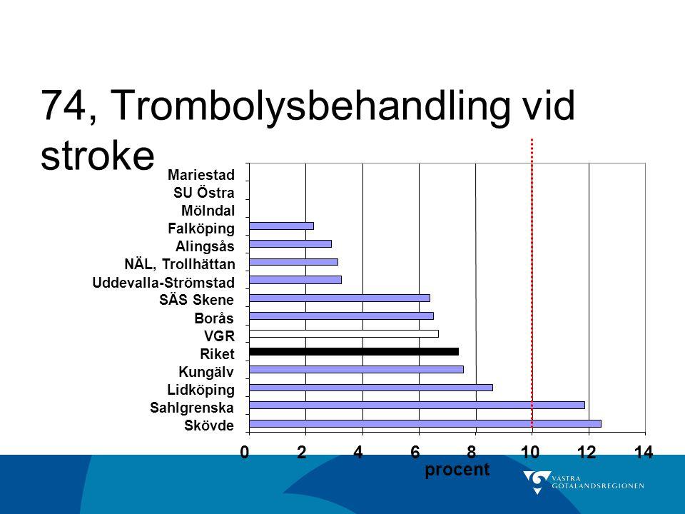 74, Trombolysbehandling vid stroke