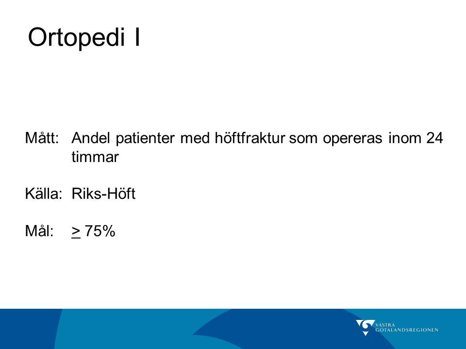 Ortopedi I Mått: Andel patienter med höftfraktur som opereras inom 24 timmar. Källa: Riks-Höft.