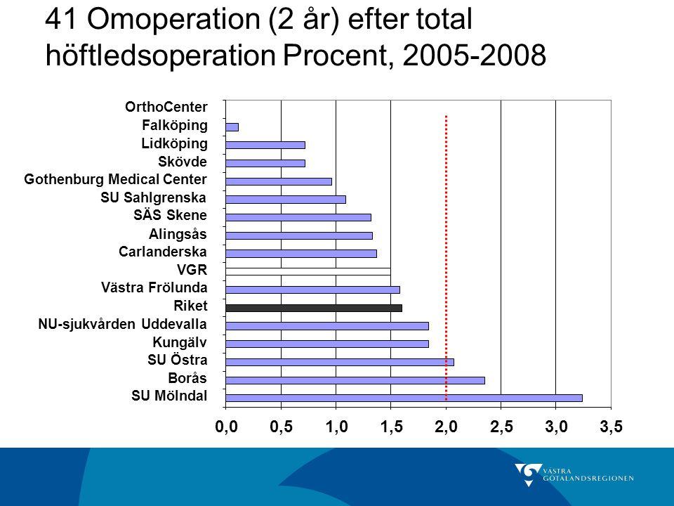 41 Omoperation (2 år) efter total höftledsoperation Procent, 2005-2008