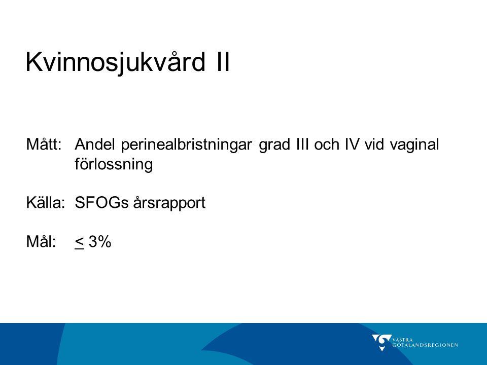 Kvinnosjukvård II Mått: Andel perinealbristningar grad III och IV vid vaginal förlossning. Källa: SFOGs årsrapport.
