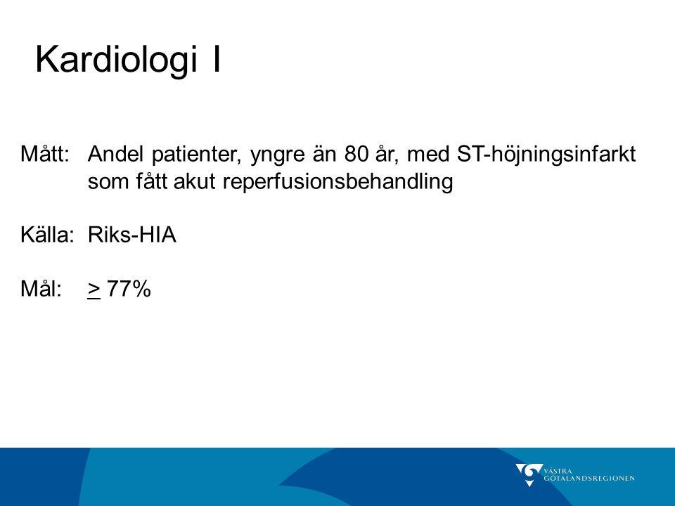 Kardiologi I Mått: Andel patienter, yngre än 80 år, med ST-höjningsinfarkt som fått akut reperfusionsbehandling.