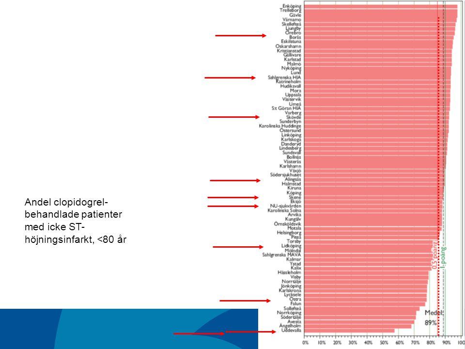 Andel clopidogrel-behandlade patienter med icke ST-höjningsinfarkt, <80 år
