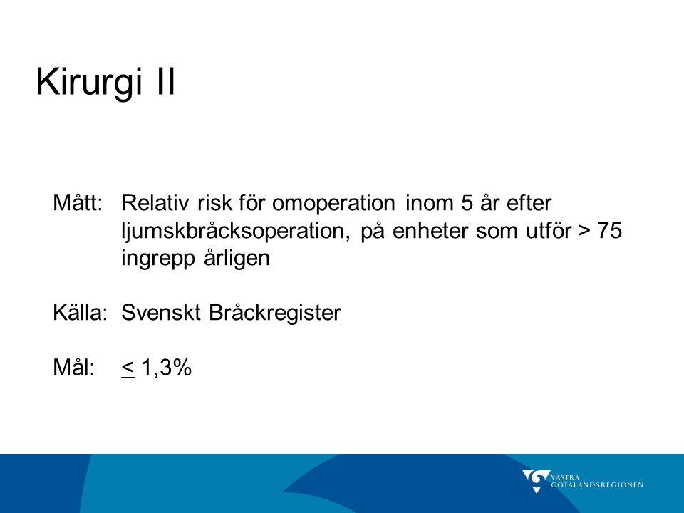 Kirurgi II Mått: Relativ risk för omoperation inom 5 år efter ljumskbråcksoperation, på enheter som utför > 75 ingrepp årligen.