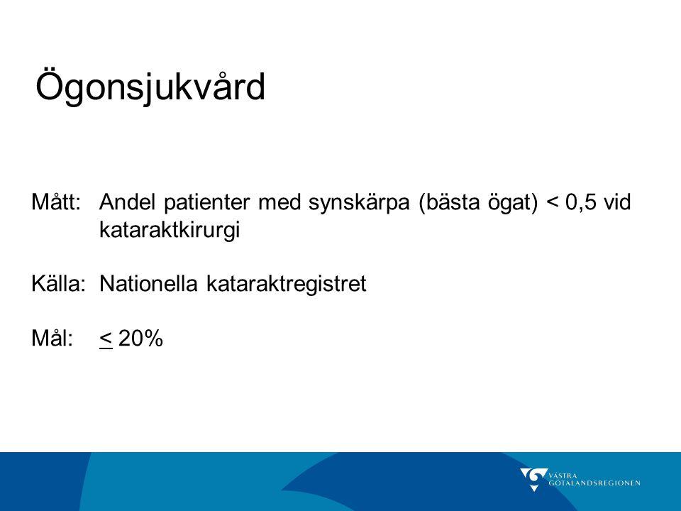Ögonsjukvård Mått: Andel patienter med synskärpa (bästa ögat) < 0,5 vid kataraktkirurgi. Källa: Nationella kataraktregistret.