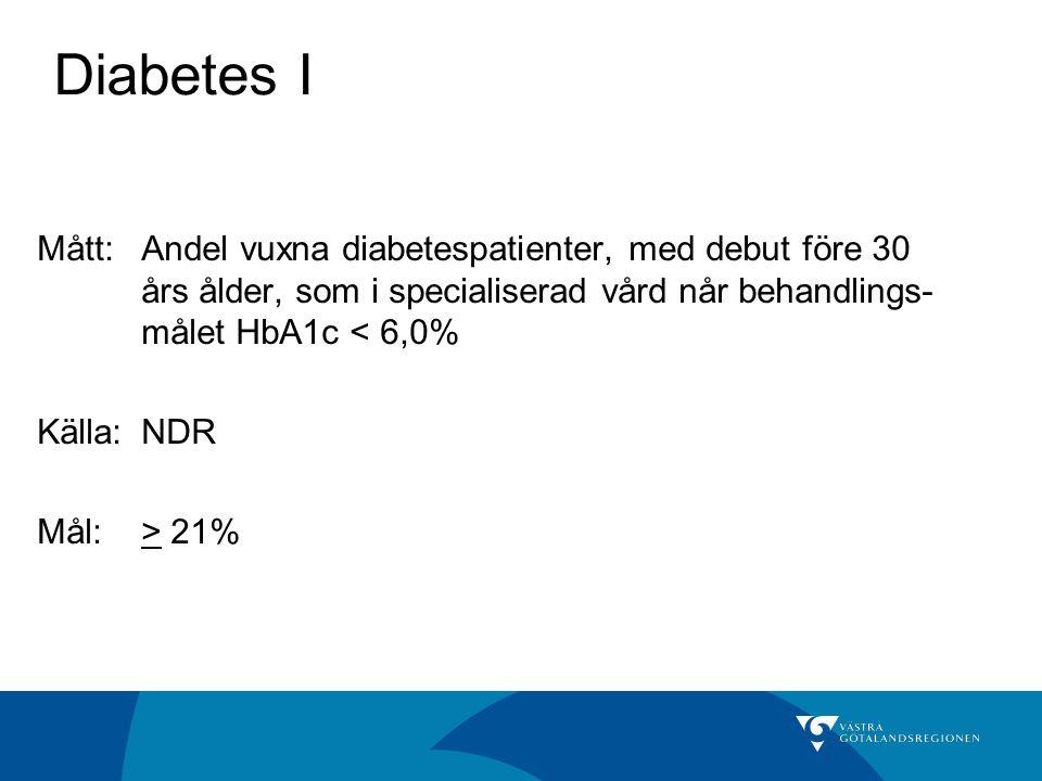 Diabetes I Mått: Andel vuxna diabetespatienter, med debut före 30 års ålder, som i specialiserad vård når behandlings- målet HbA1c < 6,0%