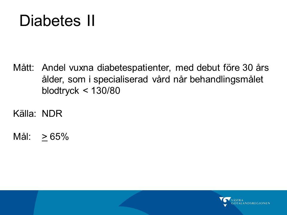 Diabetes II Mått: Andel vuxna diabetespatienter, med debut före 30 års ålder, som i specialiserad vård når behandlingsmålet blodtryck < 130/80.