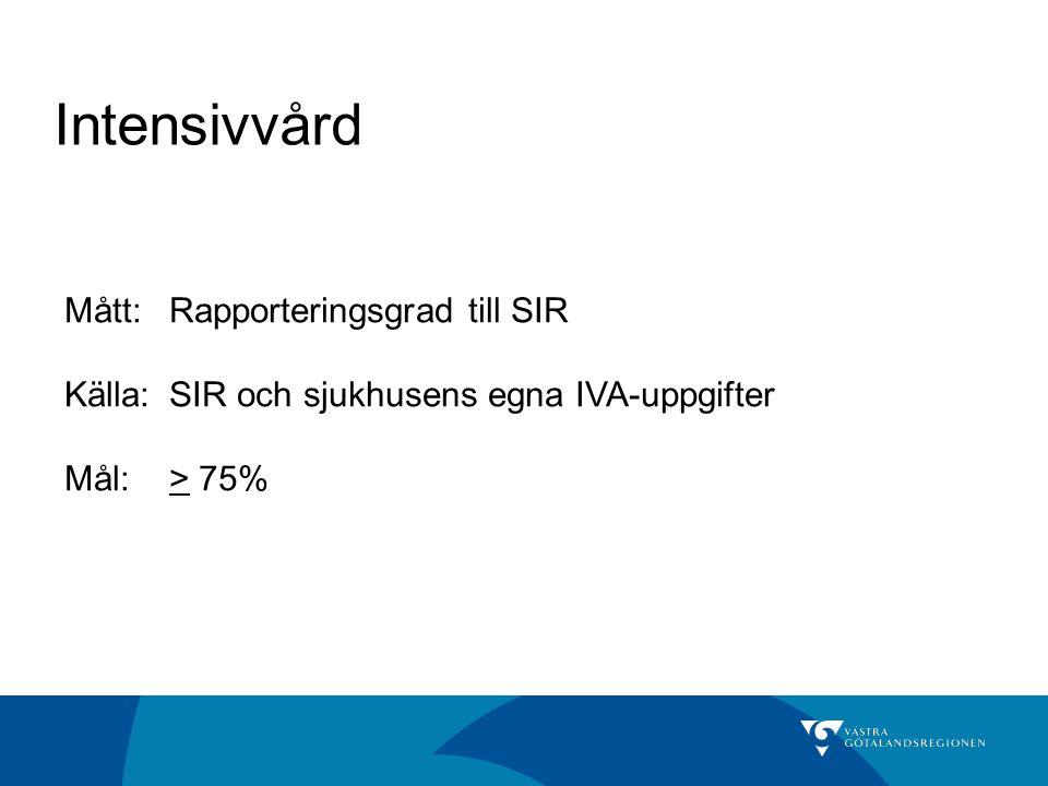 Intensivvård Mått: Rapporteringsgrad till SIR