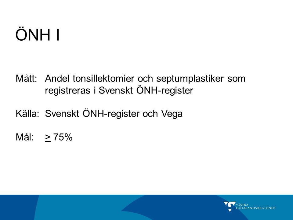 ÖNH I Mått: Andel tonsillektomier och septumplastiker som registreras i Svenskt ÖNH-register. Källa: Svenskt ÖNH-register och Vega.