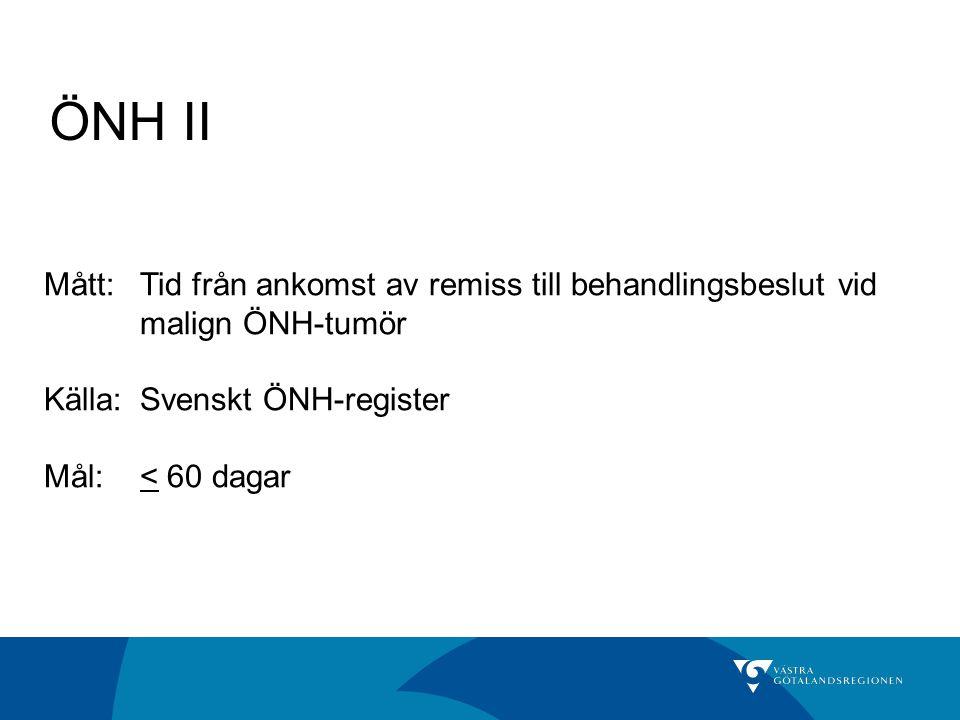ÖNH II Mått: Tid från ankomst av remiss till behandlingsbeslut vid malign ÖNH-tumör. Källa: Svenskt ÖNH-register.