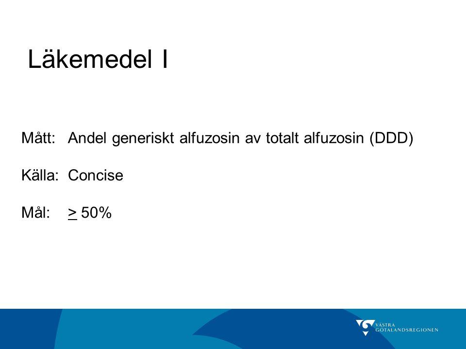 Läkemedel I Mått: Andel generiskt alfuzosin av totalt alfuzosin (DDD)