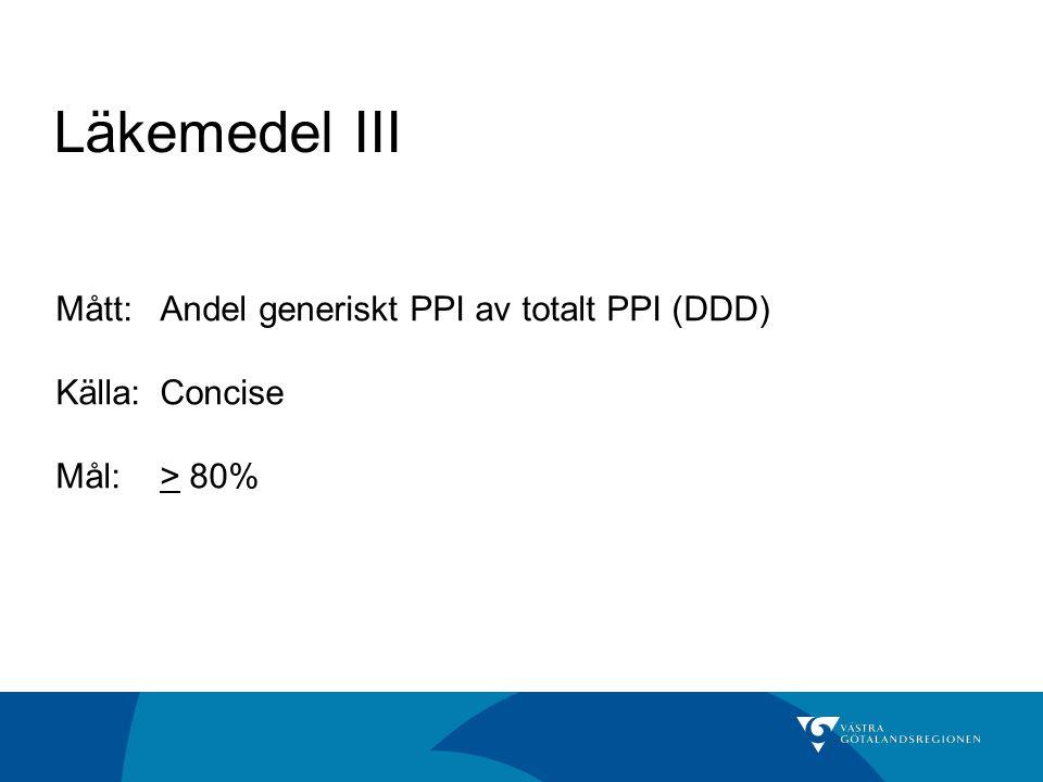 Läkemedel III Mått: Andel generiskt PPI av totalt PPI (DDD)