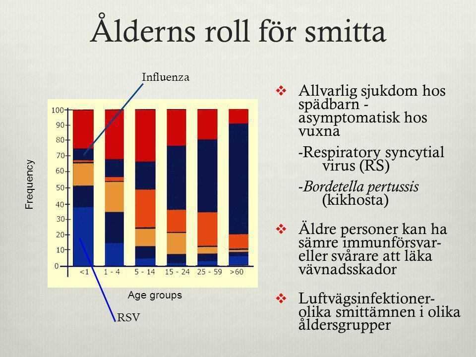 Ålderns roll för smitta