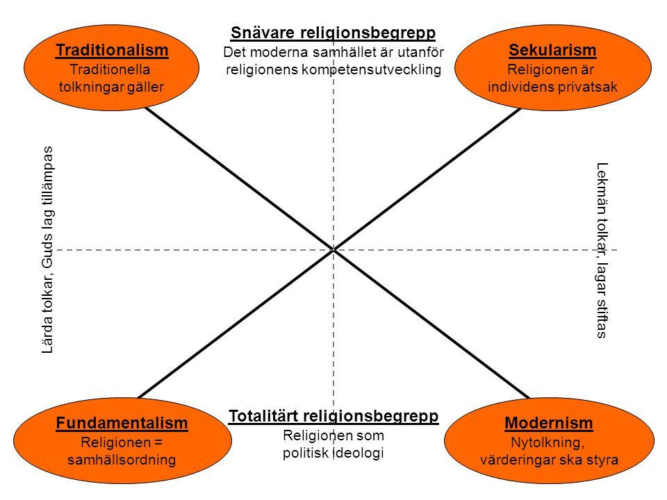 Snävare religionsbegrepp Totalitärt religionsbegrepp